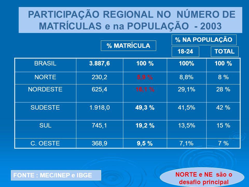 PARTICIPAÇÃO REGIONAL NO NÚMERO DE MATRÍCULAS e na POPULAÇÃO - 2003