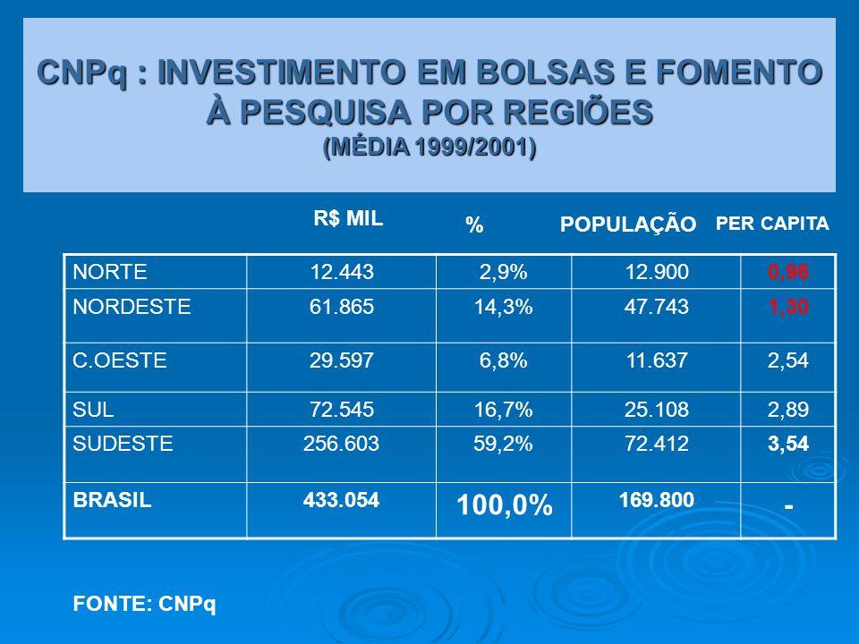 CNPq : INVESTIMENTO EM BOLSAS E FOMENTO À PESQUISA POR REGIÕES (MÉDIA 1999/2001)