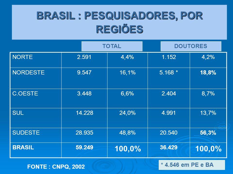 BRASIL : PESQUISADORES, POR REGIÕES