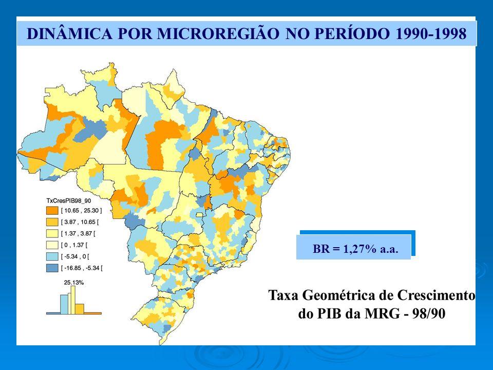 DINÂMICA POR MICROREGIÃO NO PERÍODO 1990-1998