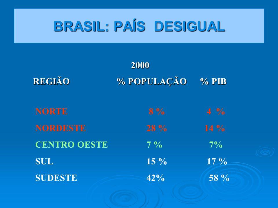 BRASIL: PAÍS DESIGUAL 2000 REGIÃO % POPULAÇÃO % PIB NORTE 8 % 4 %
