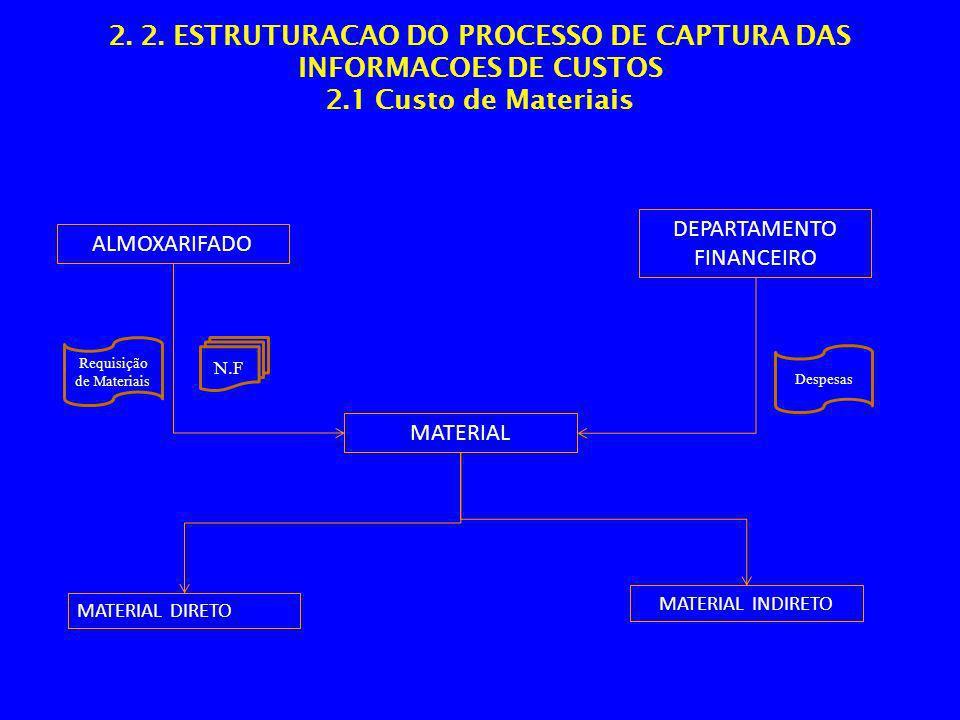 2. 2. ESTRUTURACAO DO PROCESSO DE CAPTURA DAS INFORMACOES DE CUSTOS 2