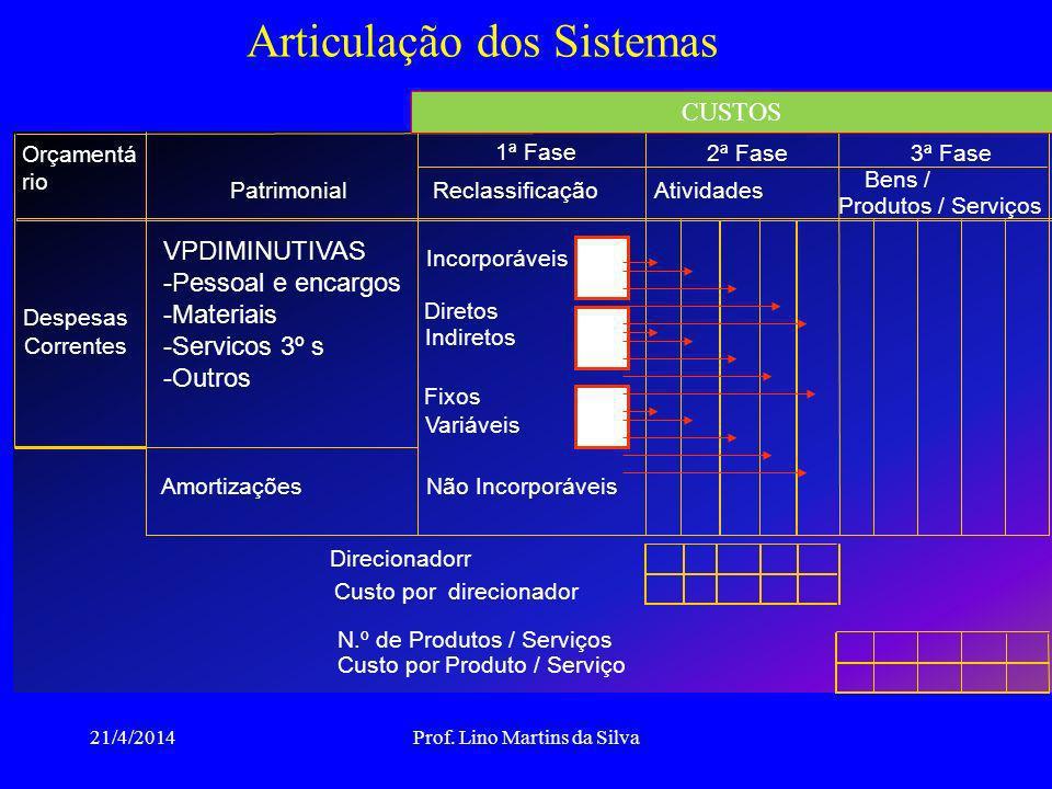 Articulação dos Sistemas