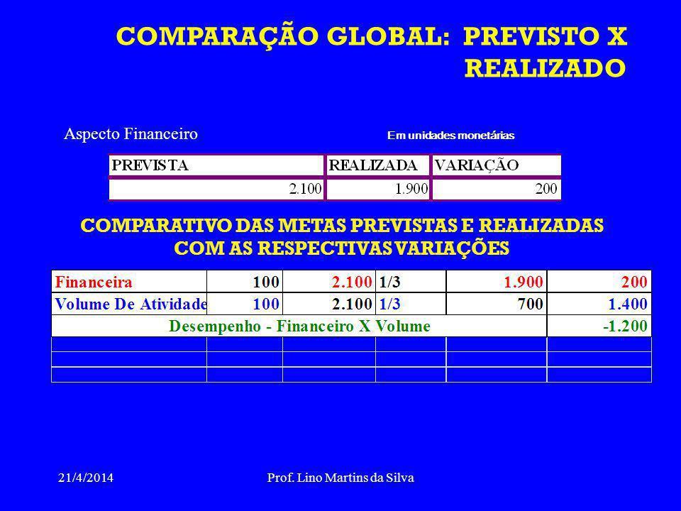 COMPARAÇÃO GLOBAL: PREVISTO X REALIZADO