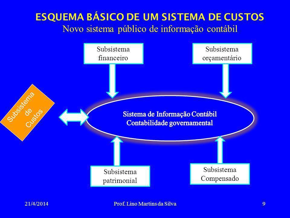 ESQUEMA BÁSICO DE UM SISTEMA DE CUSTOS Novo sistema público de informação contábil