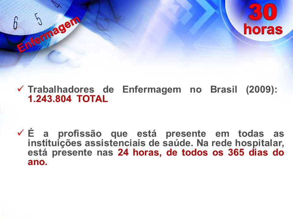 Trabalhadores de Enfermagem no Brasil (2009): 1.243.804 TOTAL