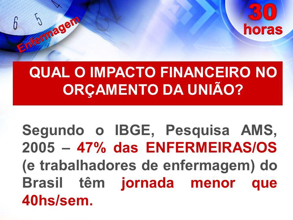 QUAL O IMPACTO FINANCEIRO NO ORÇAMENTO DA UNIÃO