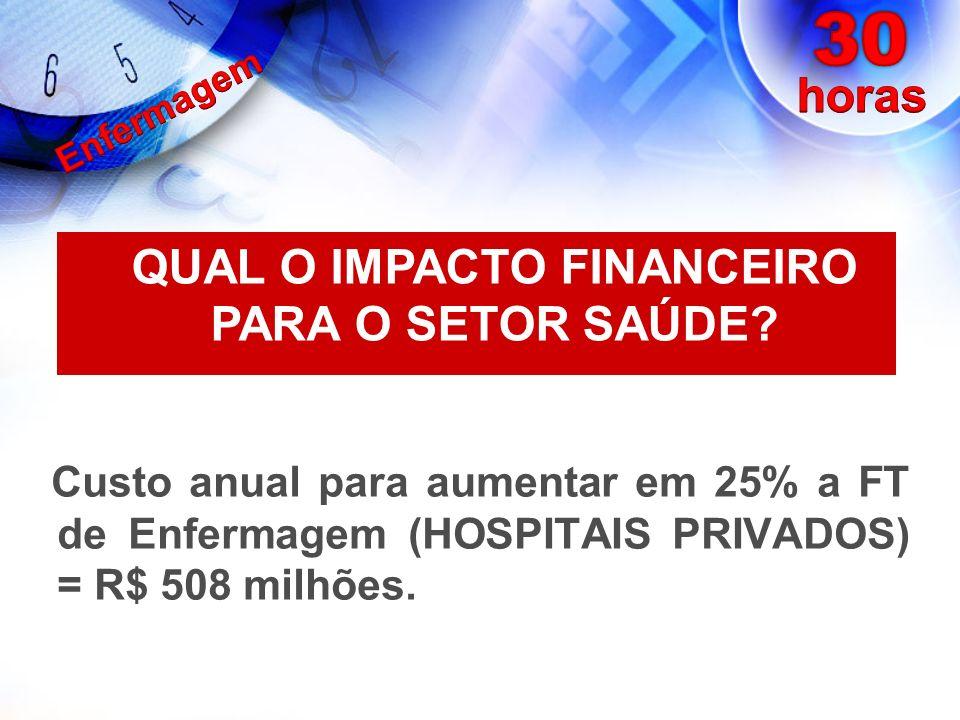 QUAL O IMPACTO FINANCEIRO PARA O SETOR SAÚDE