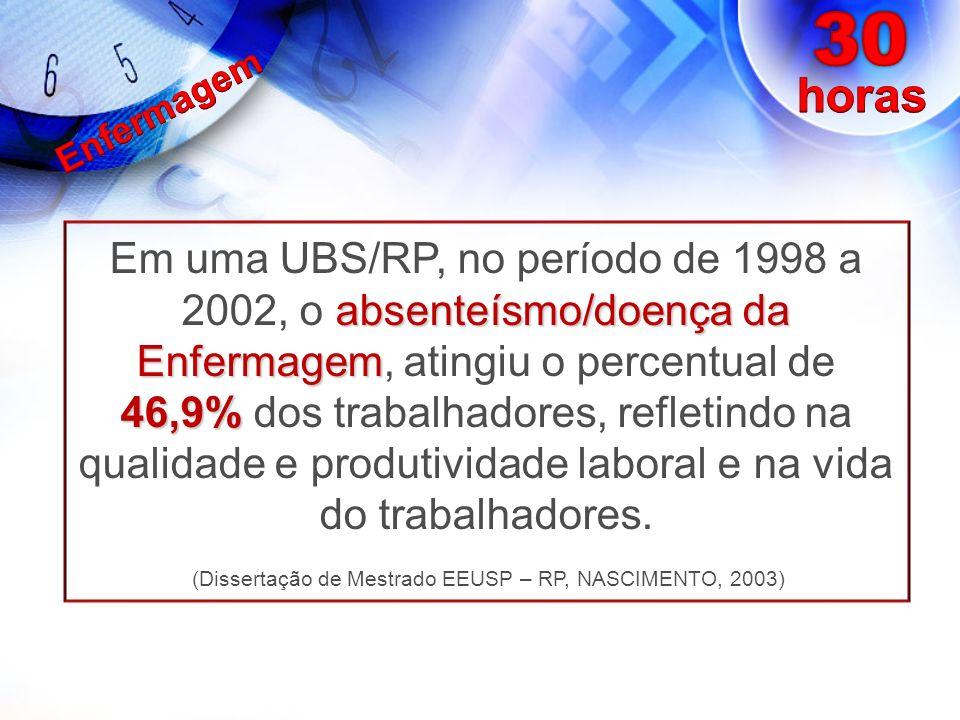 (Dissertação de Mestrado EEUSP – RP, NASCIMENTO, 2003)