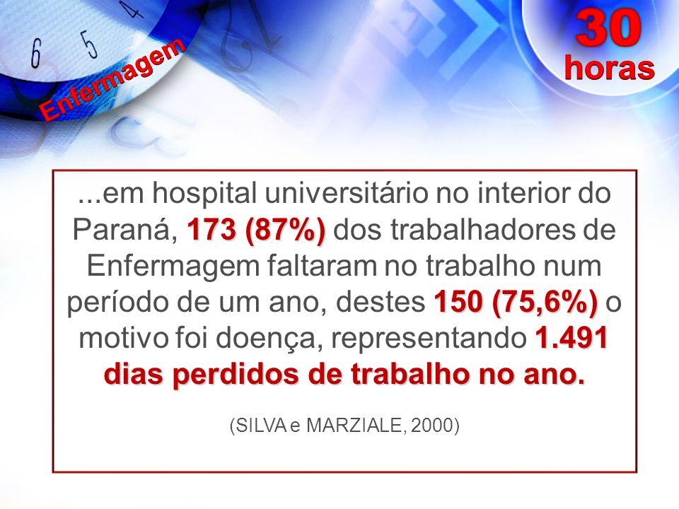 ...em hospital universitário no interior do Paraná, 173 (87%) dos trabalhadores de Enfermagem faltaram no trabalho num período de um ano, destes 150 (75,6%) o motivo foi doença, representando 1.491 dias perdidos de trabalho no ano.