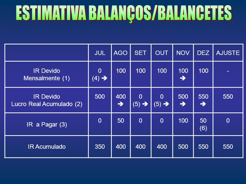 ESTIMATIVA BALANÇOS/BALANCETES