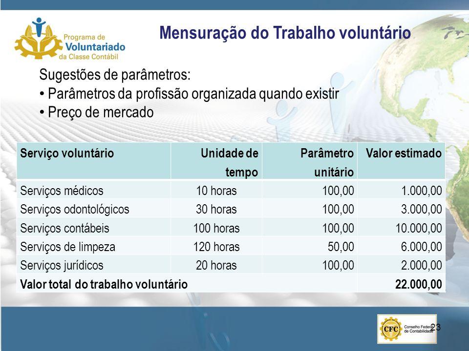 Mensuração do Trabalho voluntário
