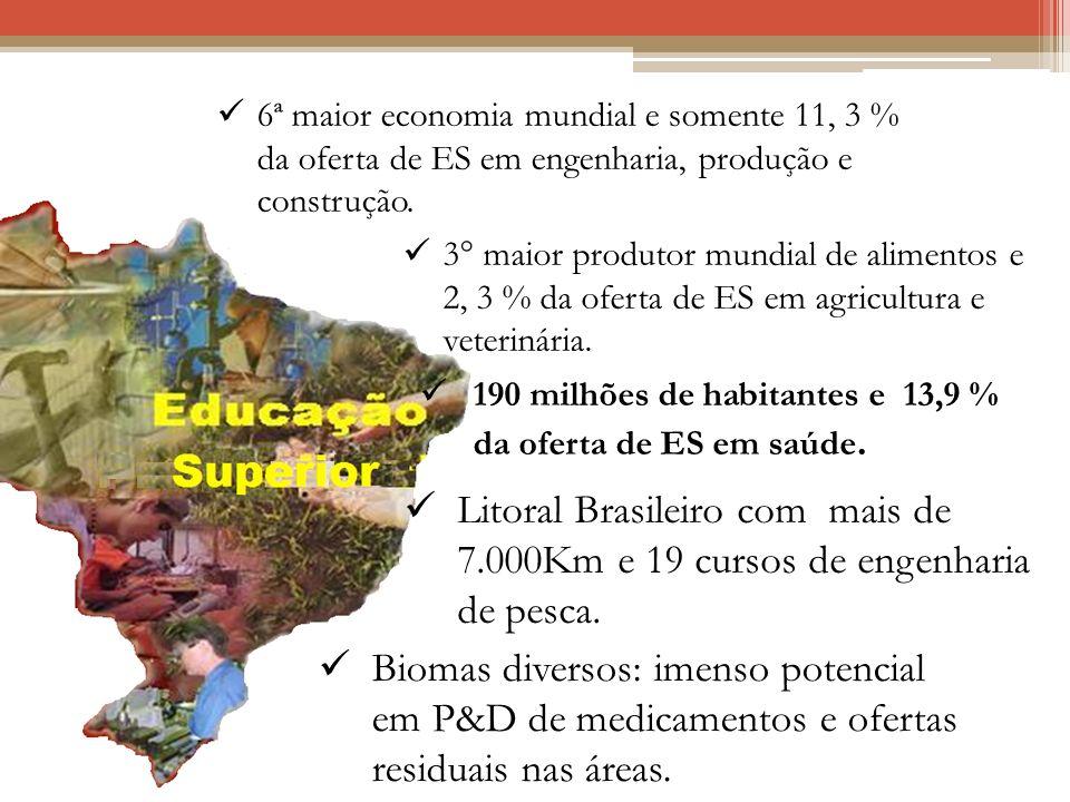 Desafio 2: Matriz da Oferta da Educação Superior
