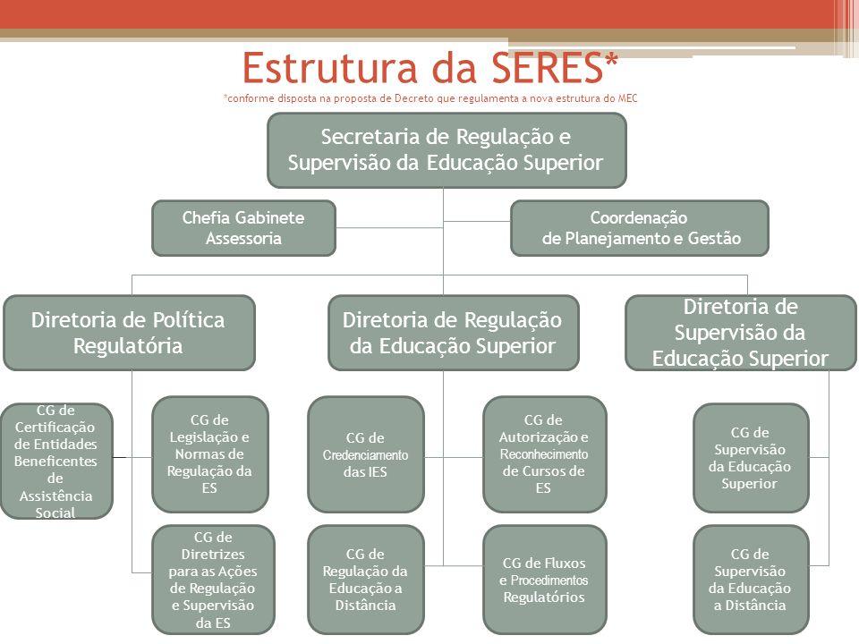Estrutura da SERES* *conforme disposta na proposta de Decreto que regulamenta a nova estrutura do MEC