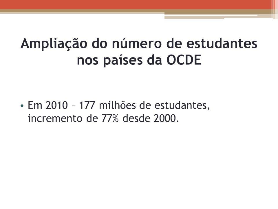 Ampliação do número de estudantes nos países da OCDE
