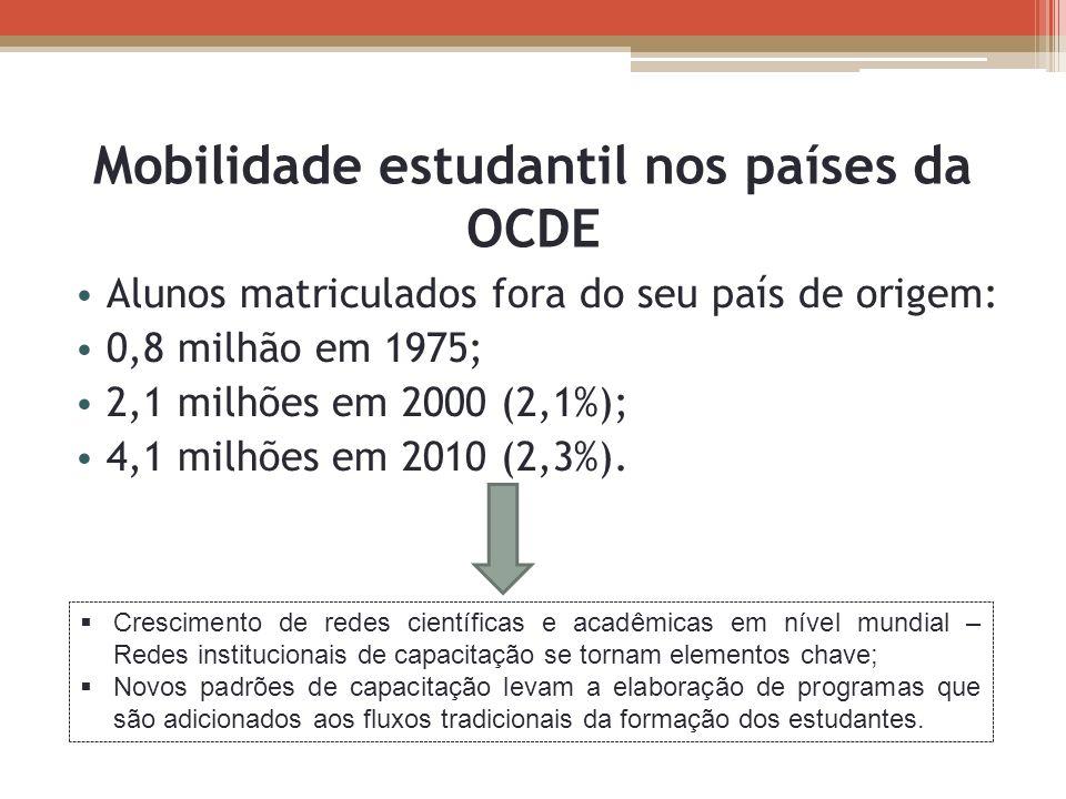Mobilidade estudantil nos países da OCDE