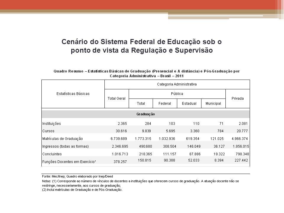 Cenário do Sistema Federal de Educação sob o ponto de vista da Regulação e Supervisão