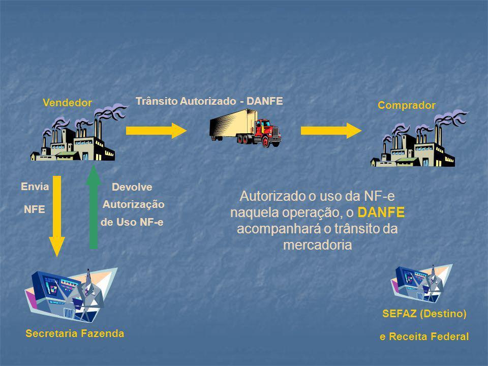 Vendedor Trânsito Autorizado - DANFE. Comprador. Envia. NFE. Devolve. Autorização. de Uso NF-e.
