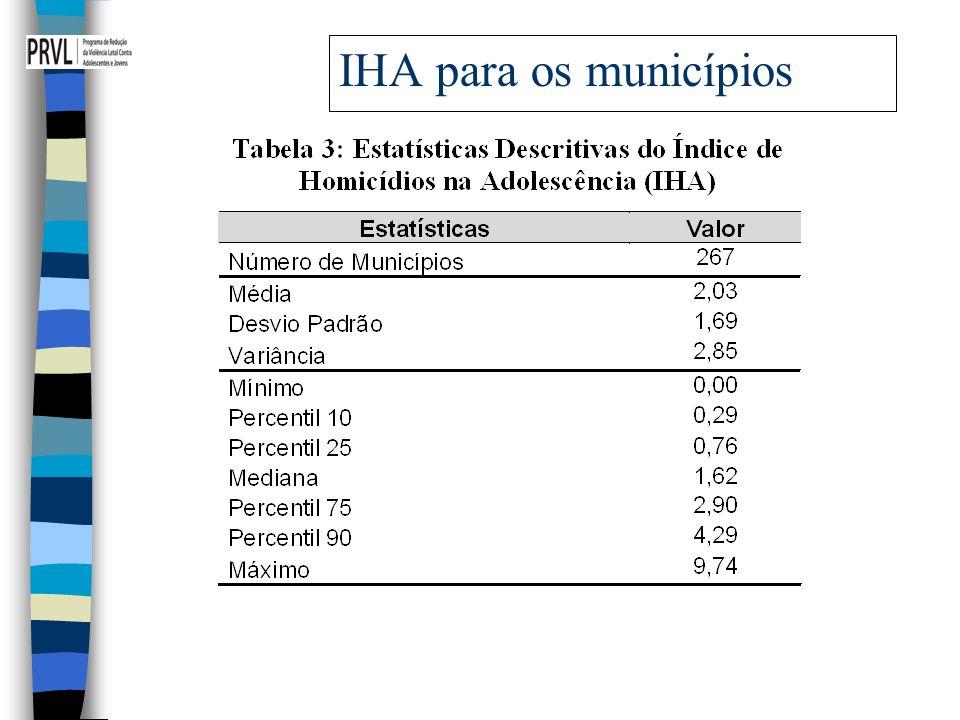 IHA para os municípios 12