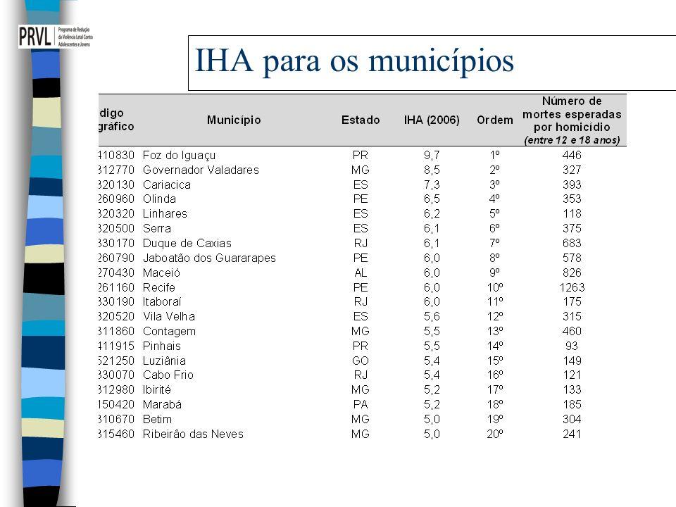 IHA para os municípios 14