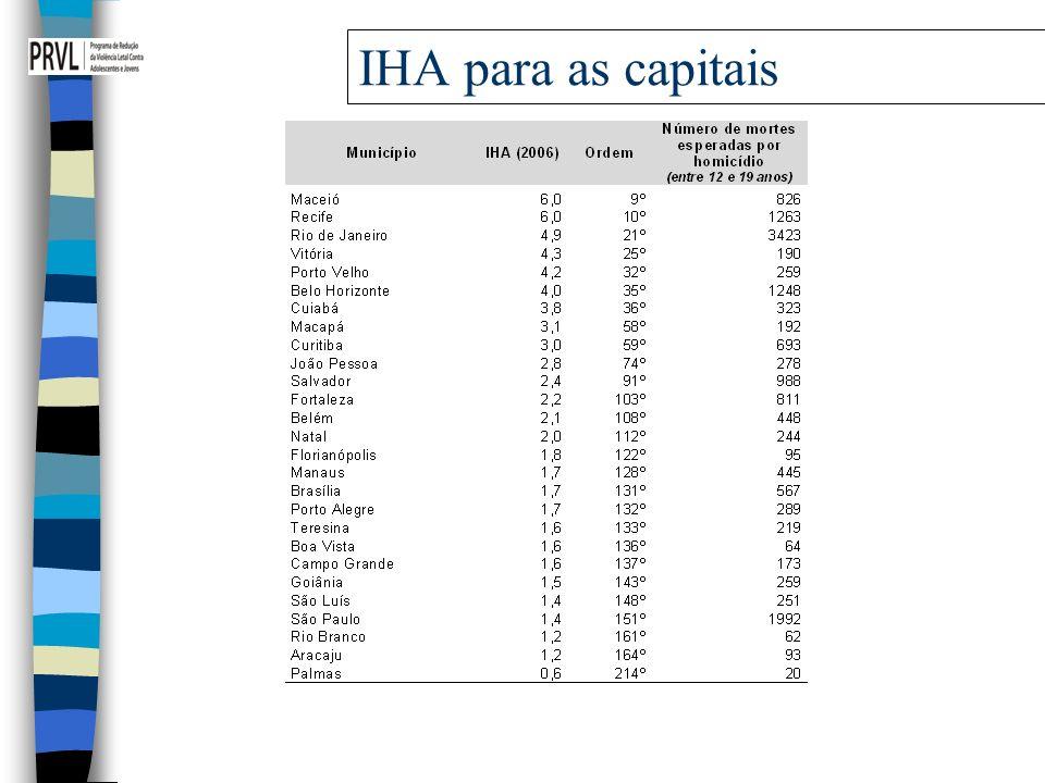 IHA para as capitais 15