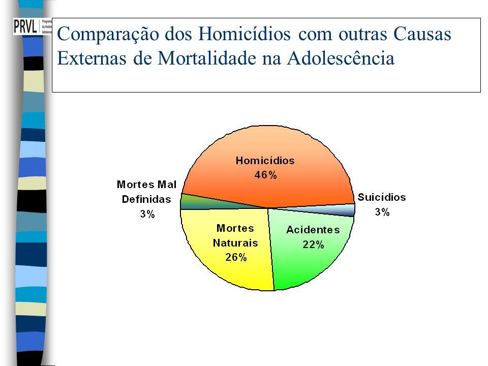 Comparação dos Homicídios com outras Causas Externas de Mortalidade na Adolescência