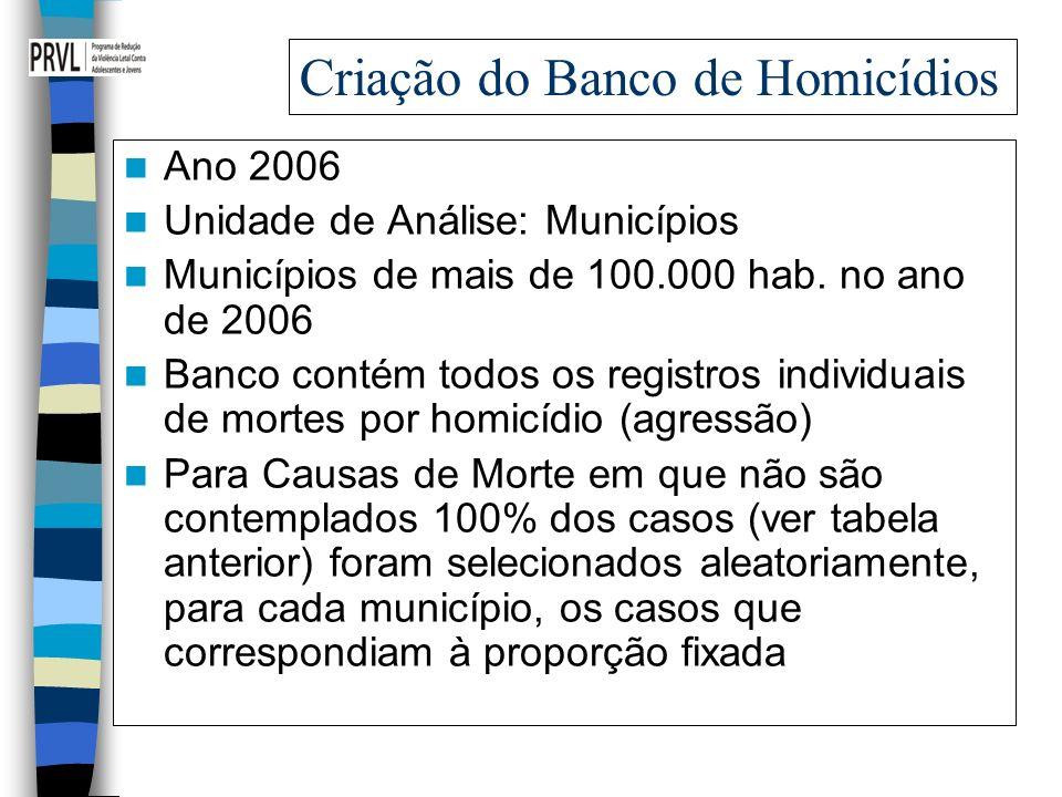 Criação do Banco de Homicídios