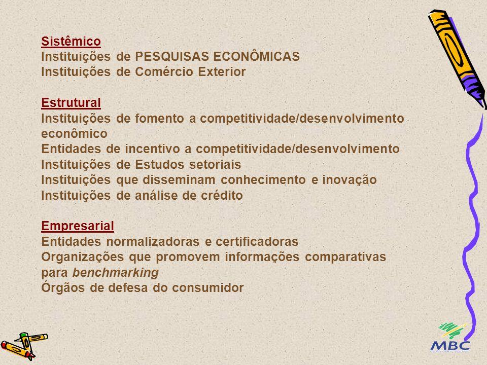 Sistêmico Instituições de PESQUISAS ECONÔMICAS Instituições de Comércio Exterior Estrutural Instituições de fomento a competitividade/desenvolvimento econômico Entidades de incentivo a competitividade/desenvolvimento Instituições de Estudos setoriais Instituições que disseminam conhecimento e inovação Instituições de análise de crédito Empresarial Entidades normalizadoras e certificadoras Organizações que promovem informações comparativas para benchmarking Órgãos de defesa do consumidor