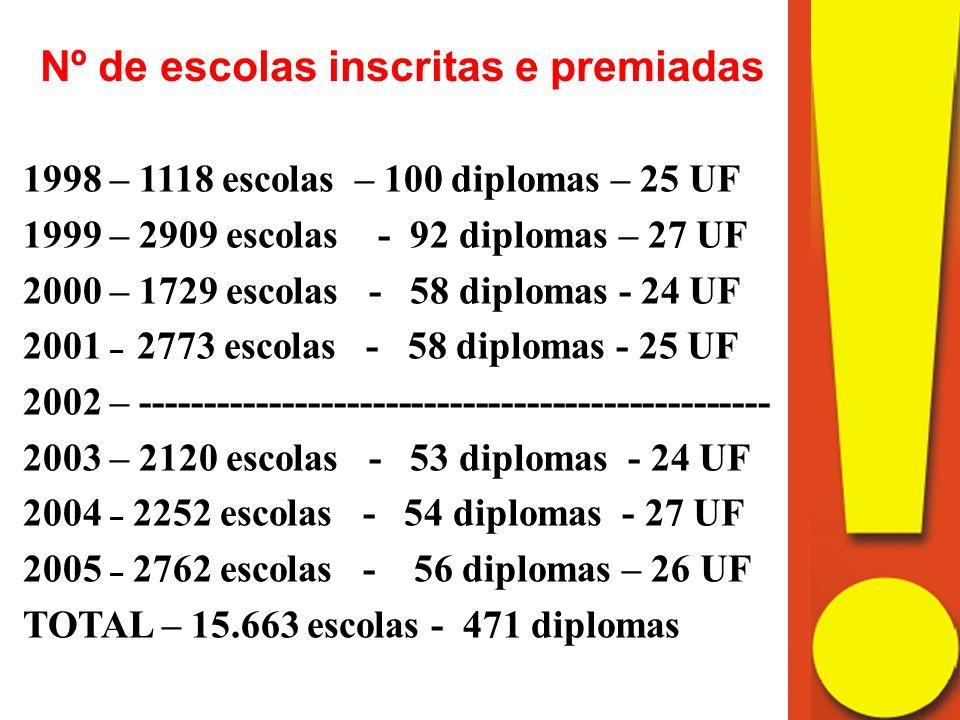 Nº de escolas inscritas e premiadas