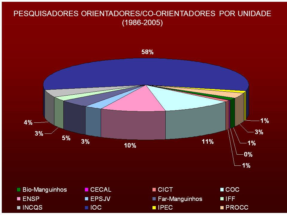 PESQUISADORES ORIENTADORES/CO-ORIENTADORES POR UNIDADE