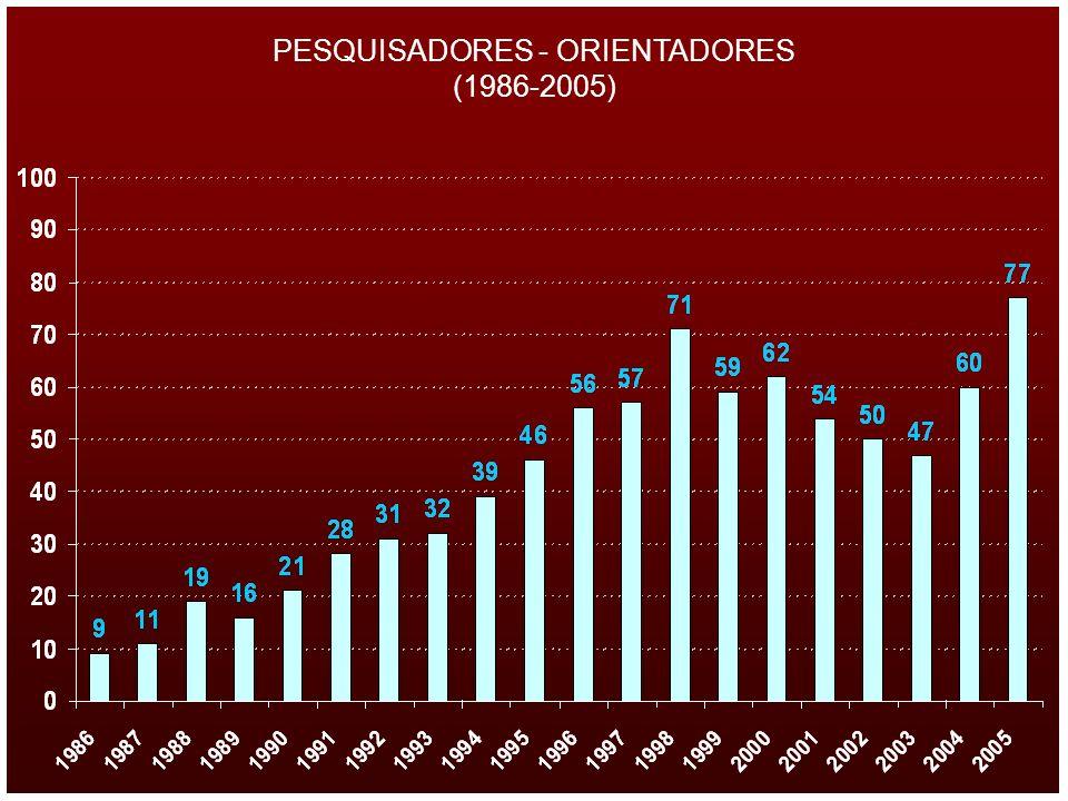 PESQUISADORES - ORIENTADORES