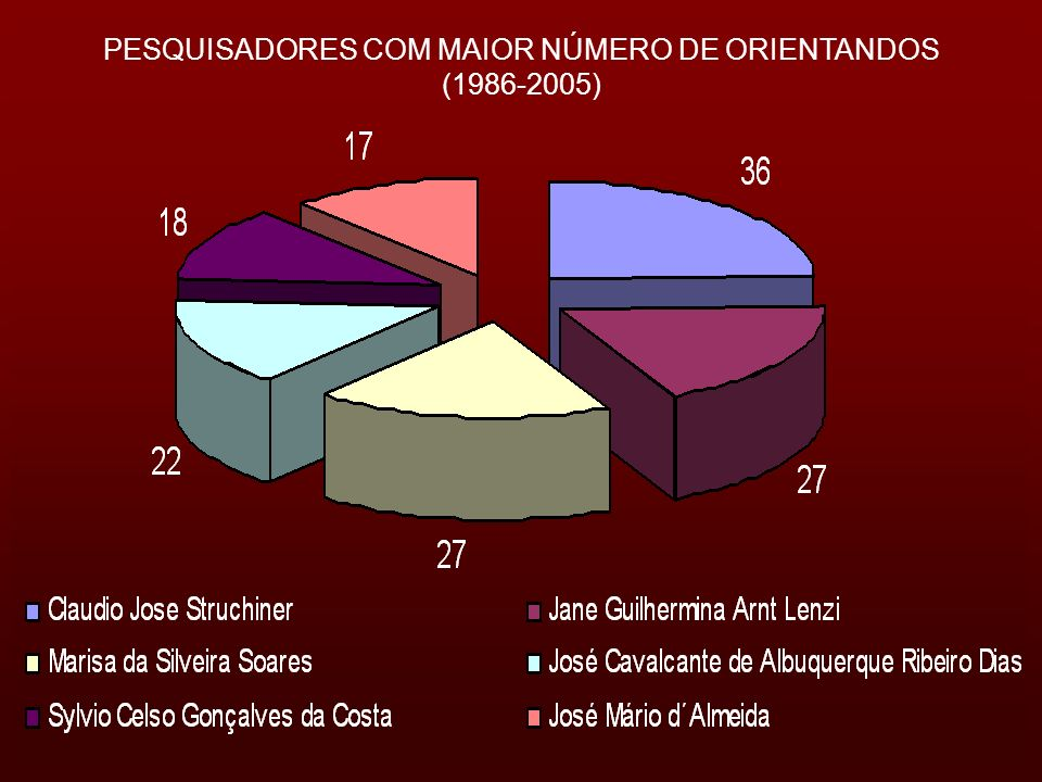 PESQUISADORES COM MAIOR NÚMERO DE ORIENTANDOS