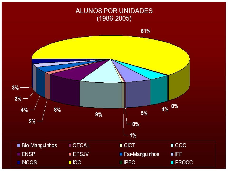 ALUNOS POR UNIDADES (1986-2005)