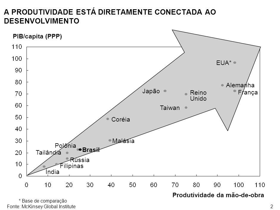 DESEMPENHO ECONÔMICO BRASILEIRO