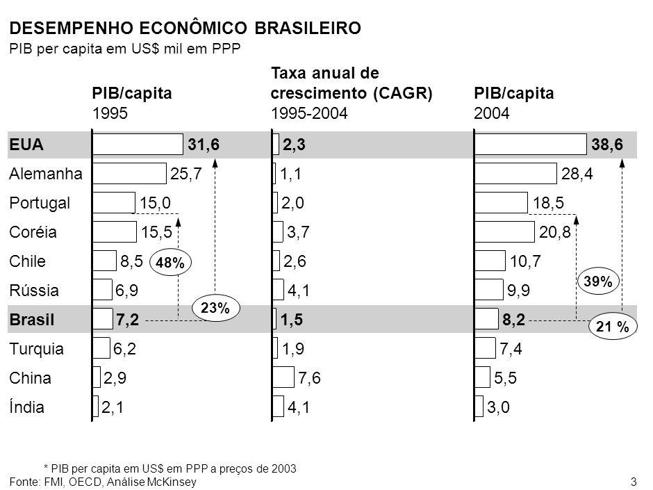 GAP DE PRODUTIVIDADE NO BRASIL
