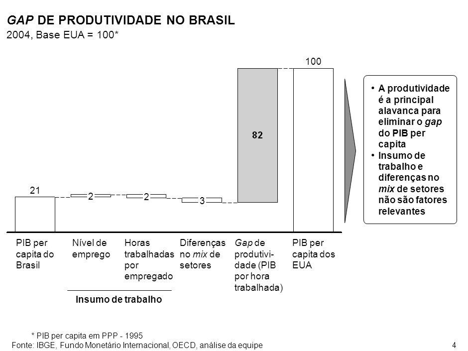 SAO-SA1364-20060505 AS BARREIRAS PARA O AUMENTO DE PRODUTIVIDADE PODEM SER AGRUPADAS EM 5 NÍVEIS DIFERENTES.
