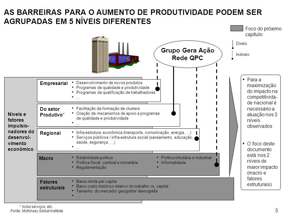 BARREIRAS AO AUMENTO DA PRODUTIVIDADE