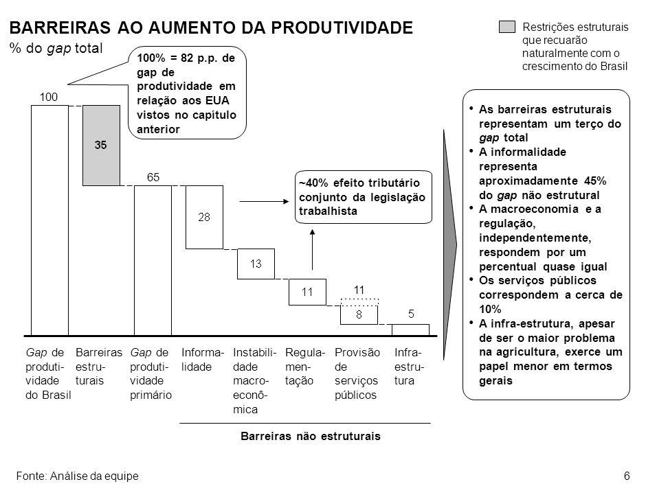 ESTADO DE AVANÇO DO ESFORÇO