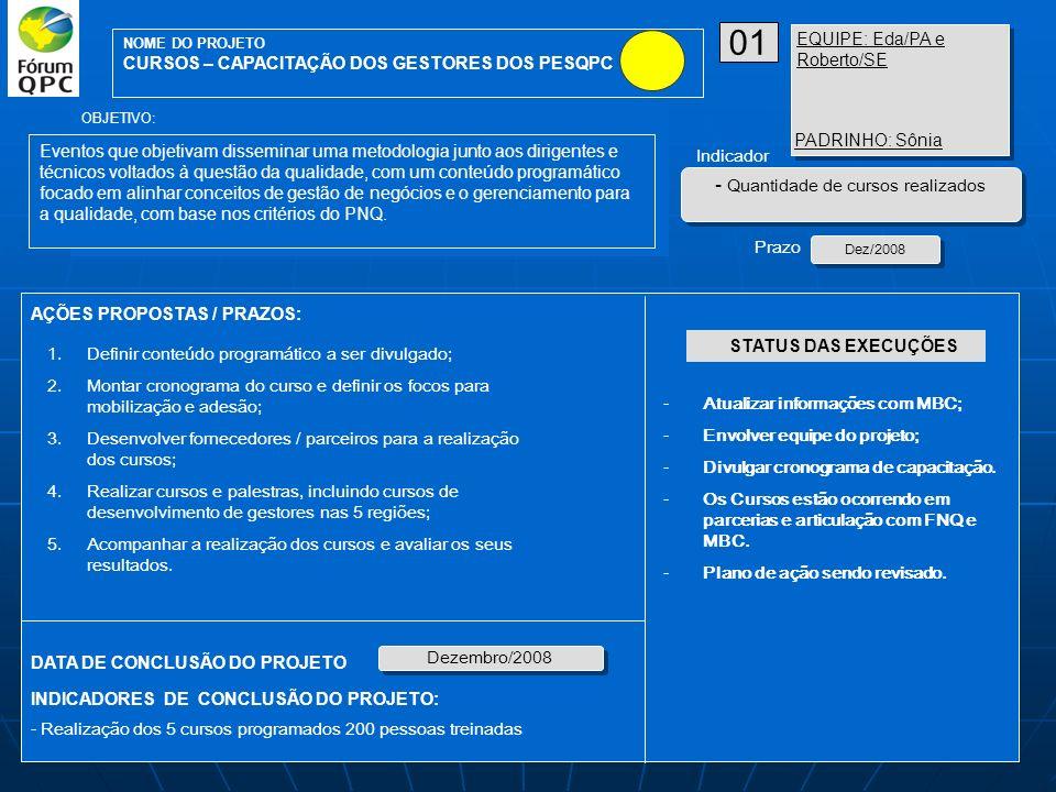 01 Quantidade de cursos realizados EQUIPE: Eda/PA e Roberto/SE
