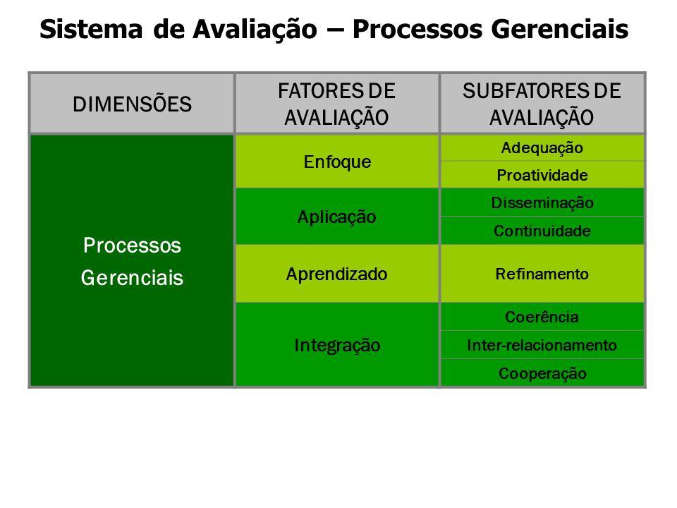 Sistema de Avaliação – Processos Gerenciais