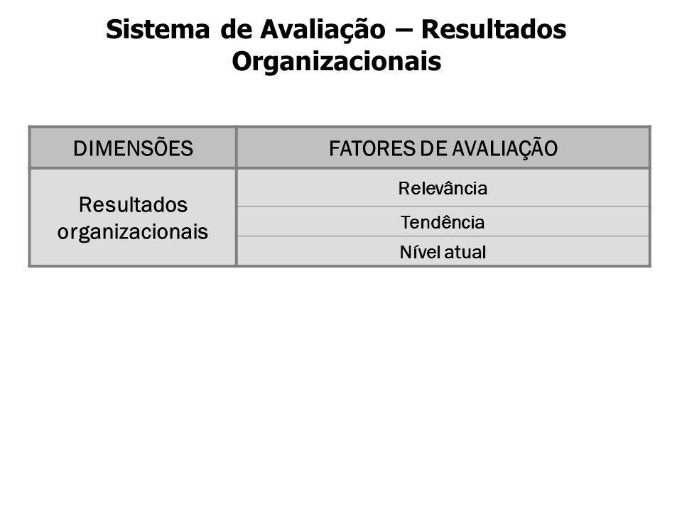 Sistema de Avaliação – Resultados Organizacionais