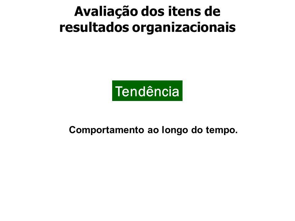 Tendência Avaliação dos itens de resultados organizacionais