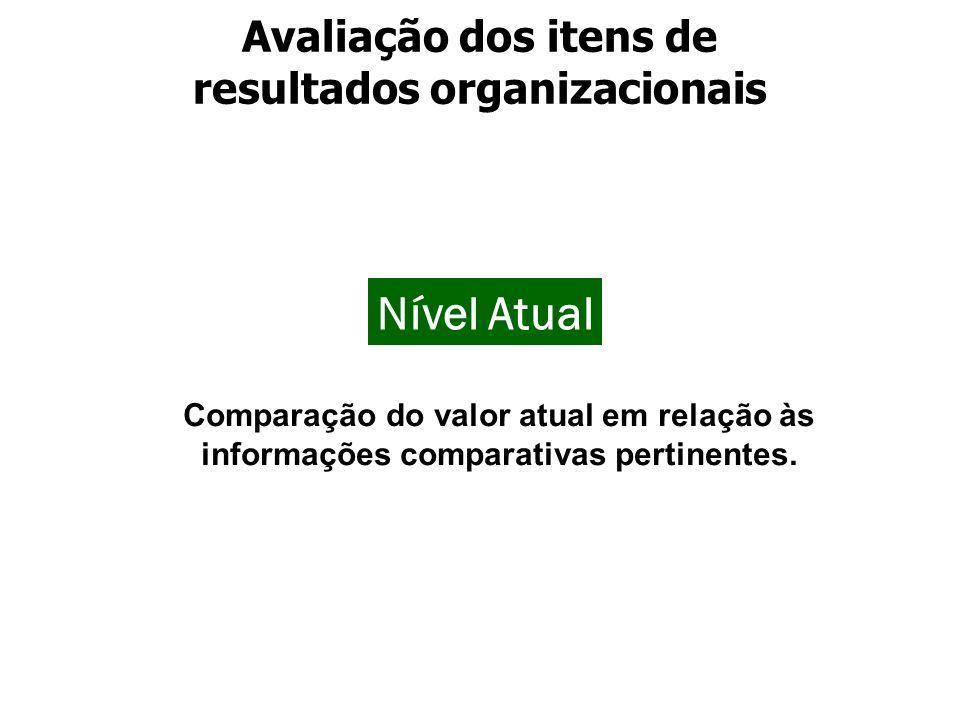 Avaliação dos itens de resultados organizacionais
