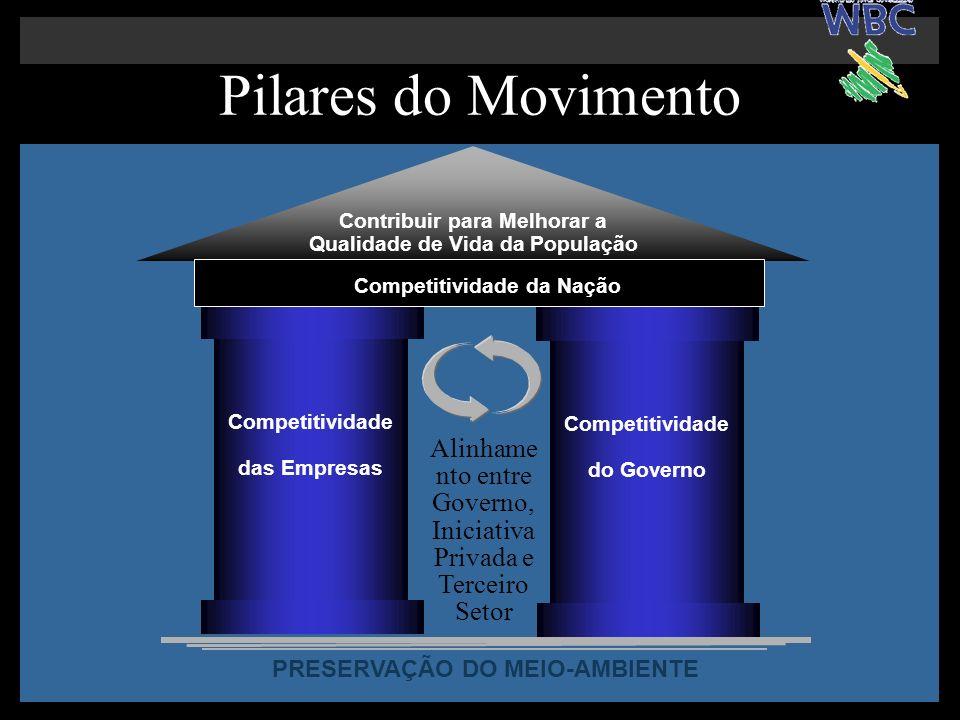 Pilares do Movimento Contribuir para Melhorar a Qualidade de Vida da População. Competitividade da Nação.