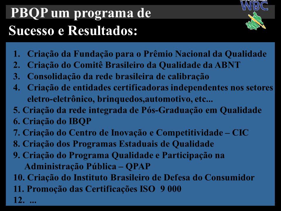 PBQP um programa de Sucesso e Resultados: