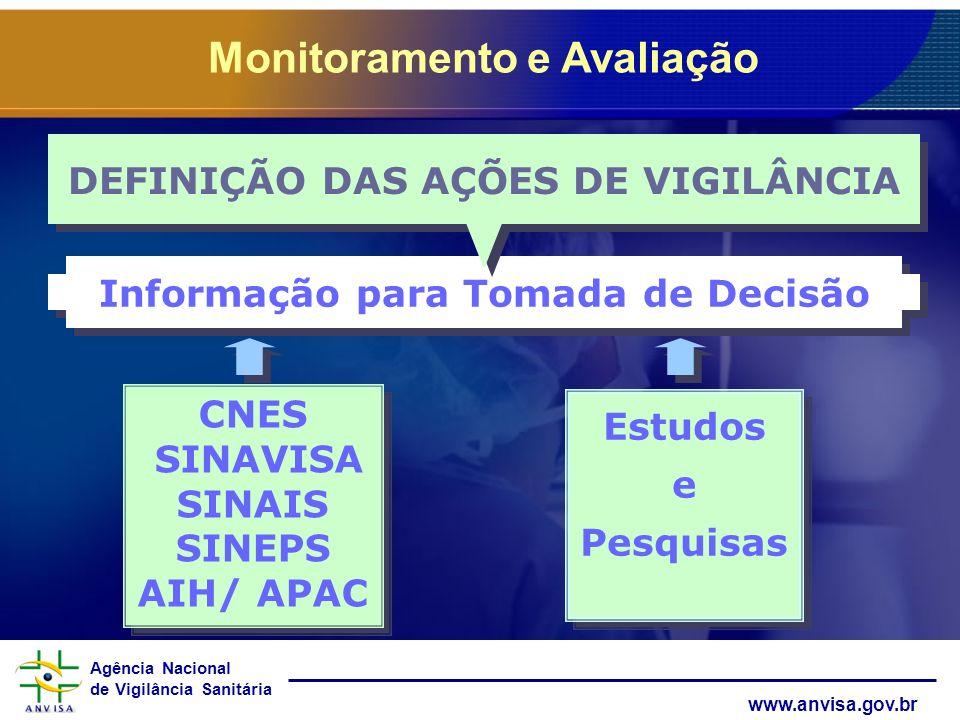 DEFINIÇÃO DAS AÇÕES DE VIGILÂNCIA Informação para Tomada de Decisão