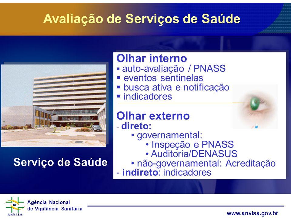 Avaliação de Serviços de Saúde