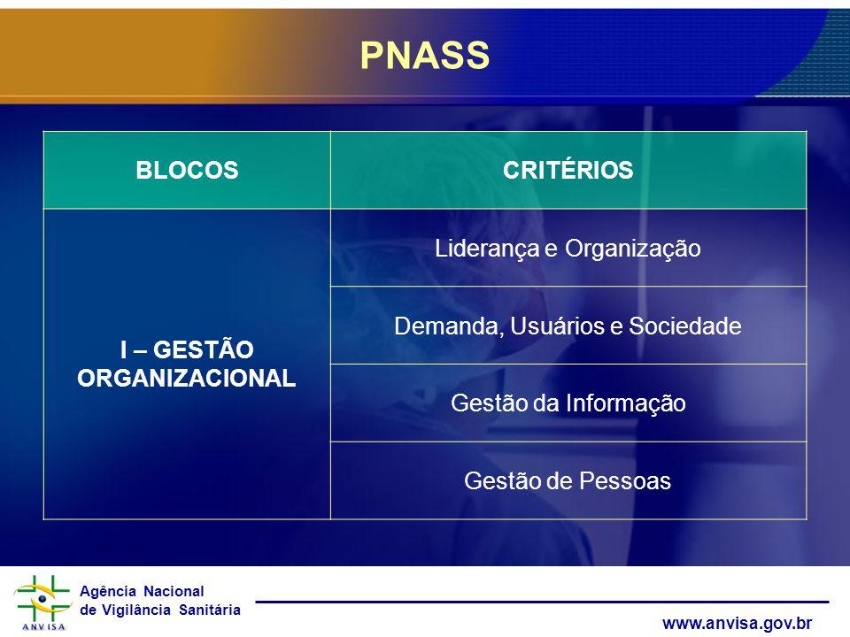 PNASS BLOCOS CRITÉRIOS I – GESTÃO ORGANIZACIONAL
