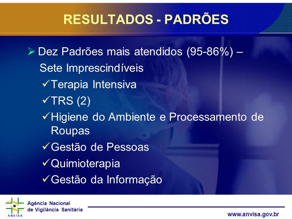 RESULTADOS - PADRÕES Dez Padrões mais atendidos (95-86%) –