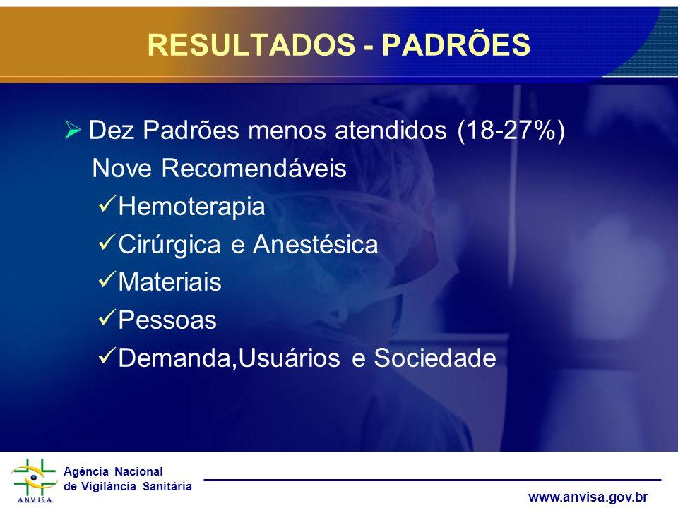 RESULTADOS - PADRÕES Dez Padrões menos atendidos (18-27%)